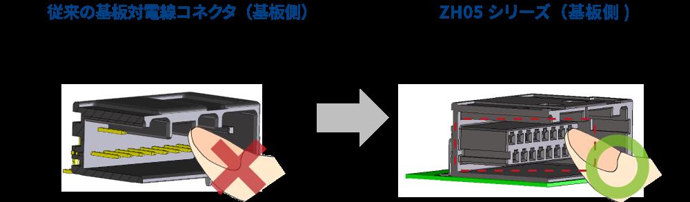 基板側コネクタにメス端子を使用し、端子周囲を樹脂で囲むことでショートと感電を防止