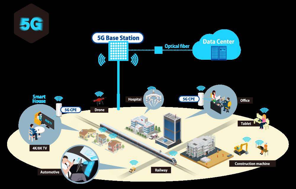 聚焦5G最新技术动向,致力于连接器研发