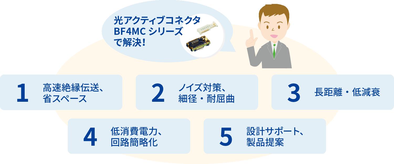 光アクティブコネクタBF4MC シリーズで解決!高速絶縁伝送、省スペース、ノイズ対策、細径・耐屈曲、長距離・低減衰、低消費電力、回路簡略化、設計サポート、製品提案