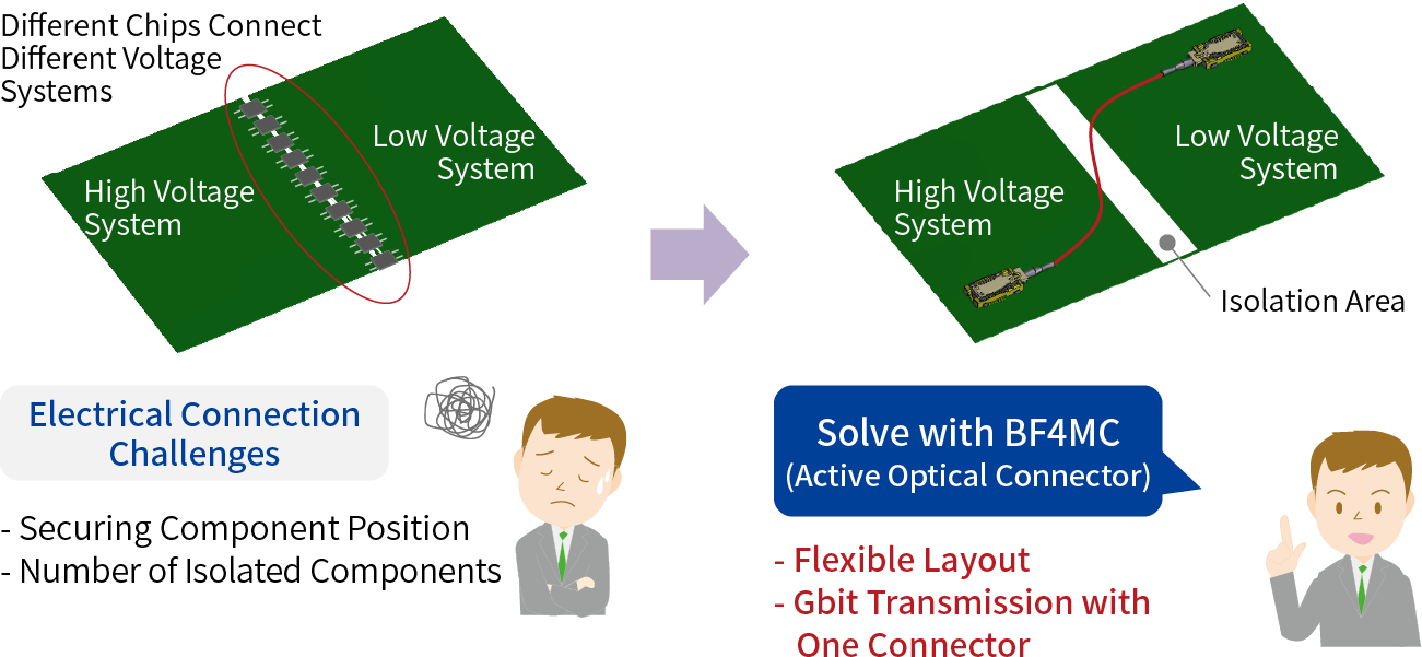 Electrical Connection Challenges: - Securing Component Position - Number of Isolated Components Solve with BF4MC (Active Optical Connector): - Flexible Layout - Gbit Transmission with One Connector