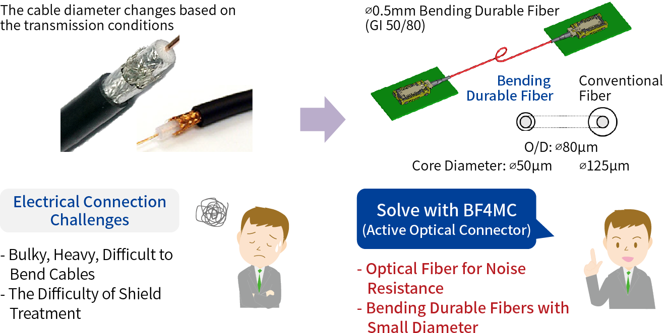 Electrical Connection Challenges: - Bulky, Heavy, Difficult to Bend Cables - The Difficulty of Shield Treatment Solve with BF4MC (Active Optical Connector): - Optical Fiber for Noise Resistance - Bending Durable Fibers with Small Diameter