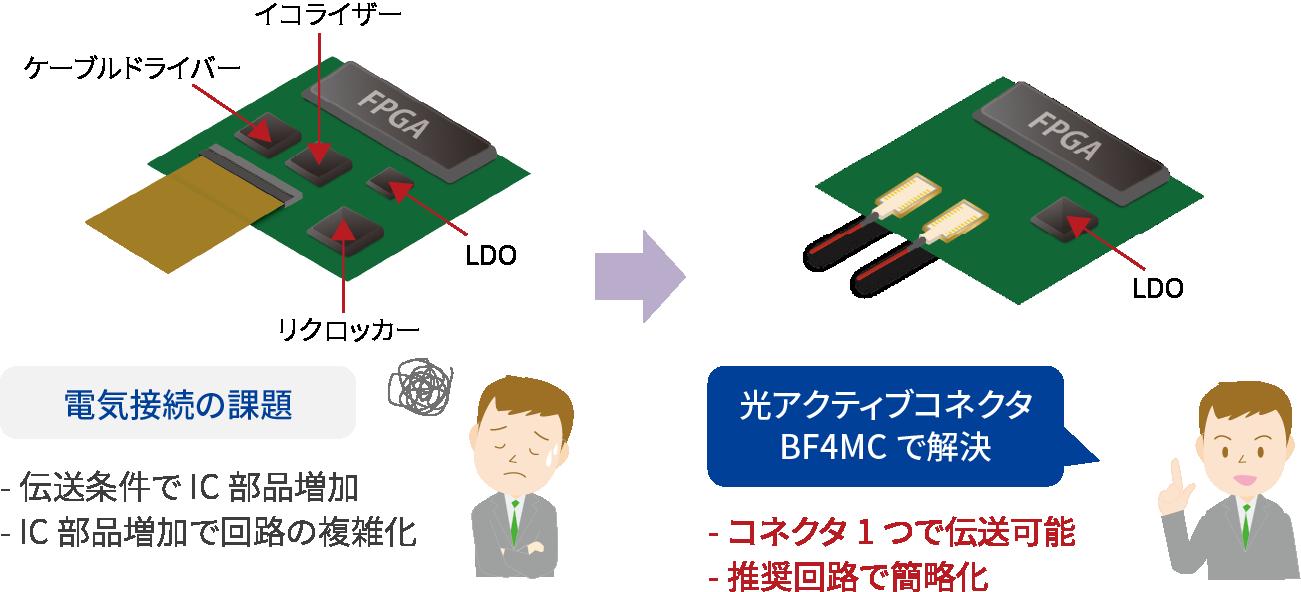 電気接続の課題:伝送条件でIC部品増加、IC部品増加で回路の複雑化 光アクティブコネクタBF4MCで解決:コネクタ1つで伝送可能、推奨回路で簡略化