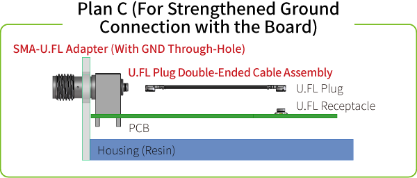 Plan C (For Strengthened Ground Connection with the Board)
