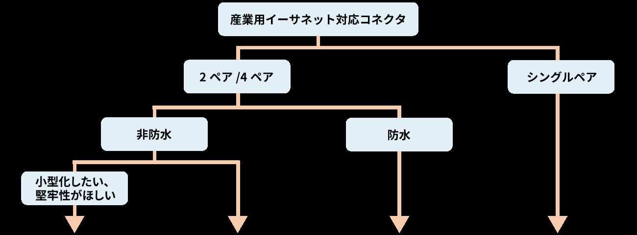 製品選定フローチャート