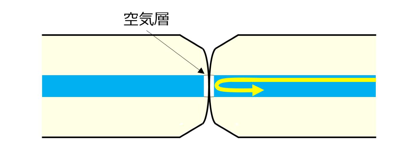 従来の接続