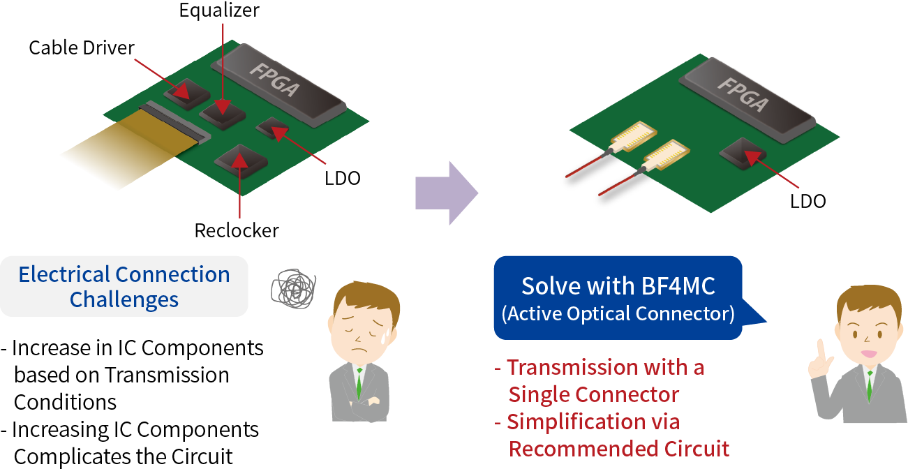 Electrical Connection Challenges: - Increase in IC Components based on Transmission Conditions - Increasing IC Components Complicates the Circuit Solve with BF4MC (Active Optical Connector): - Transmission with a Single Connector - Simplification via Recommended Circuit