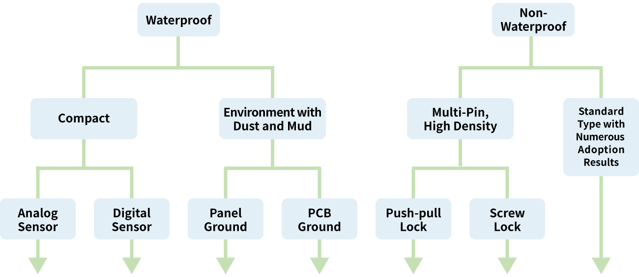 Select the Ideal Connector Based on Connection Method and Operating Environment