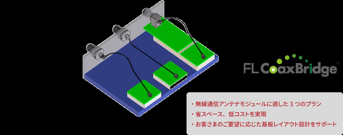 FL CoaxBridge メリット ・無線通信アンテナモジュールに適した3つのプラン ・省スペース、低コストを実現 ・お客さまのご要望に応じた基板レイアウト設計をサポート