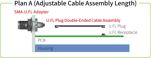 Plan A (Adjustable Cable Assembly Length)